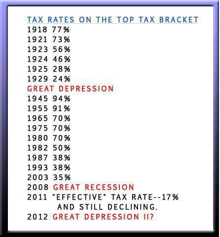 tax-rate-rates
